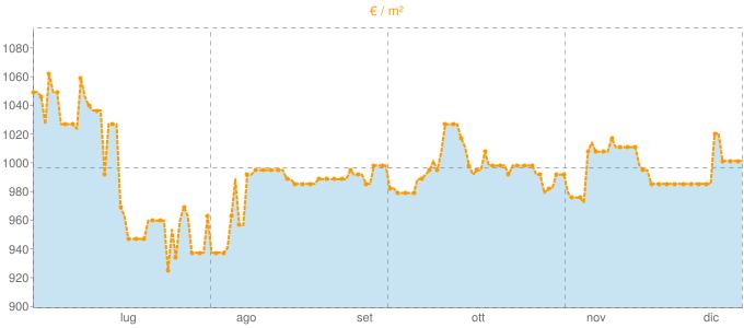 Quotazione villette a schiera a Stalettì in €/m² negli ultimi 180 giorni.