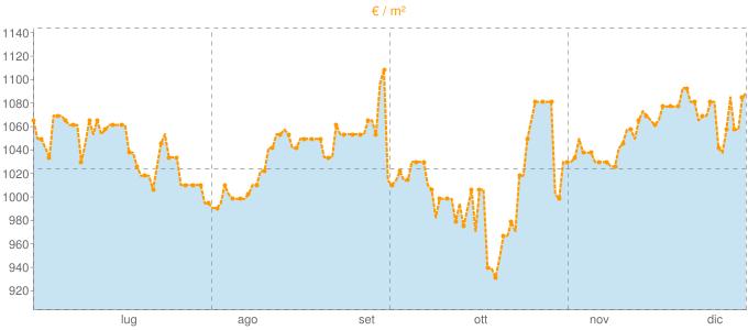 Quotazione trivani a Dorno in €/m² negli ultimi 180 giorni.