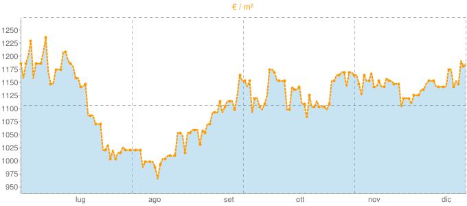 Quotazione trivani ad Ivrea in €/m² negli ultimi 180 giorni.