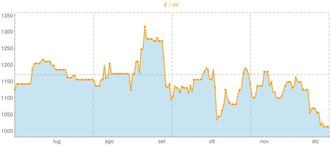 Quotazione trivani a Pontoglio in €/m² negli ultimi 180 giorni.