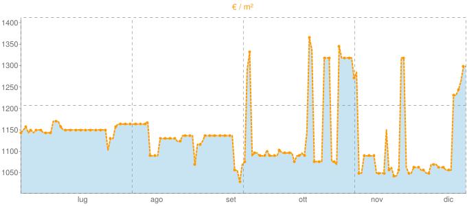 Quotazione trivani a Maglie in €/m² negli ultimi 180 giorni.