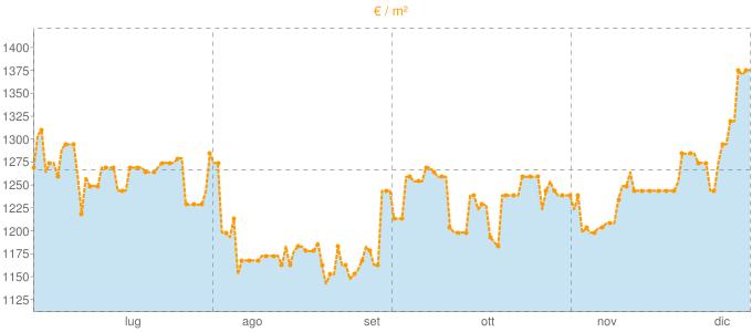 Quotazione ville a Montalenghe in €/m² negli ultimi 180 giorni.