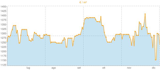 Quotazione trivani a Savignano sul Panaro in €/m² negli ultimi 180 giorni.