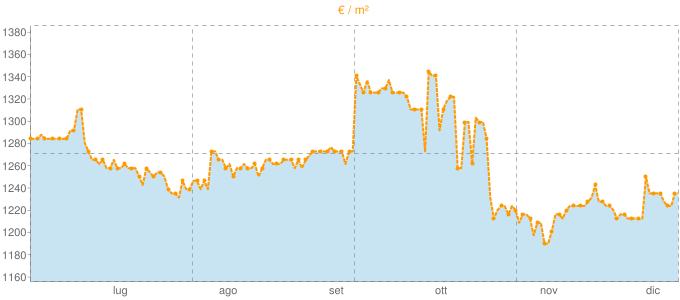 Quotazione mansarde ad Asolo in €/m² negli ultimi 180 giorni.