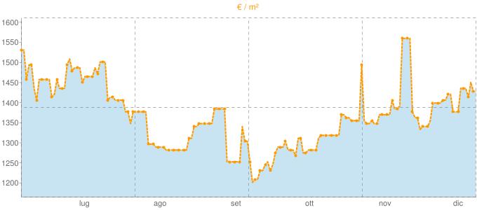 Quotazione trivani a Sutri in €/m² negli ultimi 180 giorni.