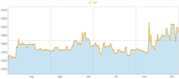 Quotazione mansarde a Sorbolo in €/m² negli ultimi 180 giorni.