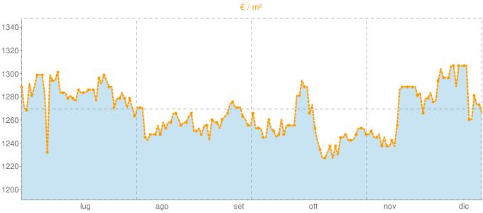 Quotazione mansarde a Poirino in €/m² negli ultimi 180 giorni.
