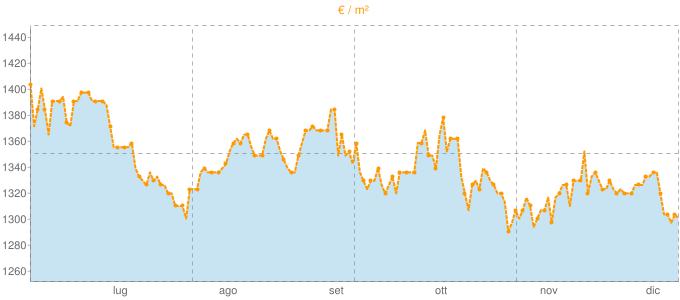 Quotazione villette a schiera a Giaveno in €/m² negli ultimi 180 giorni.