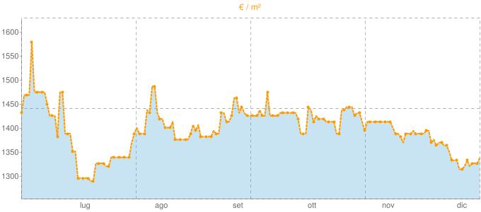 Quotazione locali commerciali a Trani in €/m² negli ultimi 180 giorni.