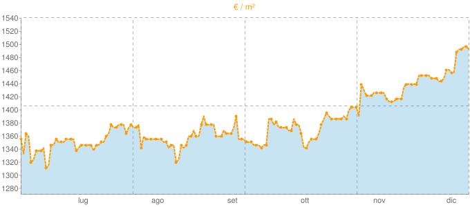 Quotazione mansarde a Brandizzo in €/m² negli ultimi 180 giorni.