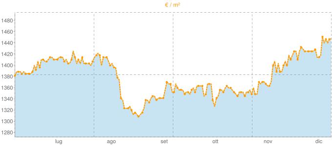 Quotazione villette a schiera a Montesilvano in €/m² negli ultimi 180 giorni.