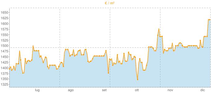 Quotazione trivani a Fossano in €/m² negli ultimi 180 giorni.
