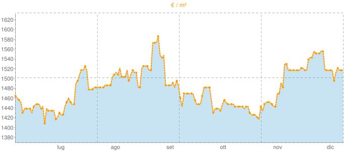 Quotazione mansarde a Casalgrande in €/m² negli ultimi 180 giorni.