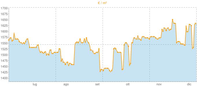 Quotazione mansarde ad Ornago in €/m² negli ultimi 180 giorni.