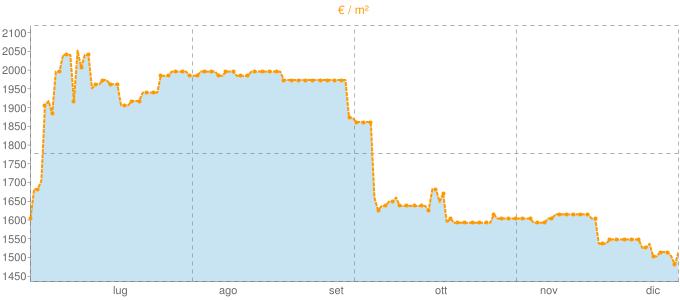 Quotazione villette a schiera a Solaro in €/m² negli ultimi 180 giorni.