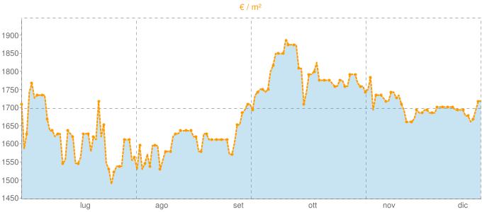 Quotazione locali commerciali a Portici in €/m² negli ultimi 180 giorni.