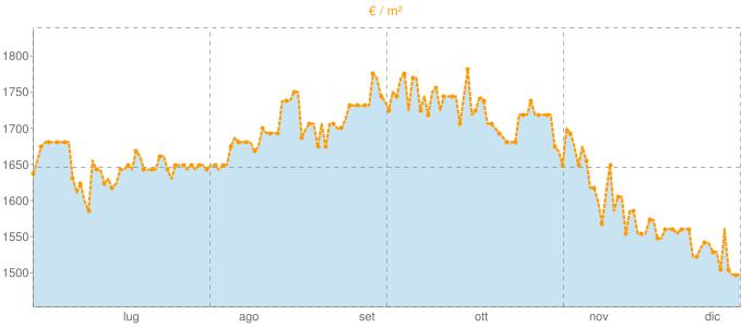 Quotazione trivani a Barzago in €/m² negli ultimi 180 giorni.