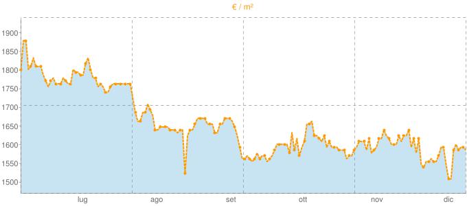 Quotazione trivani ad Albese con Cassano in €/m² negli ultimi 180 giorni.