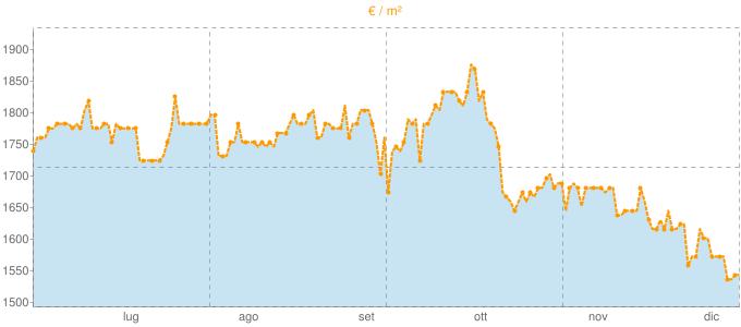 Quotazione trivani ad Alserio in €/m² negli ultimi 180 giorni.
