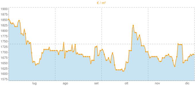 Quotazione villette a schiera a Cantalupa in €/m² negli ultimi 180 giorni.