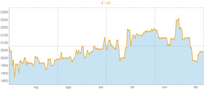 Quotazione locali commerciali a Collegno in €/m² negli ultimi 180 giorni.