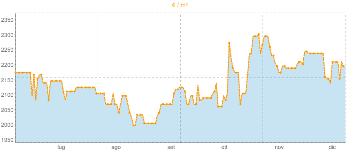 Quotazione villette a schiera a Curno in €/m² negli ultimi 180 giorni.