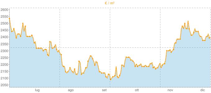 Quotazione villette a schiera a Moniga del Garda in €/m² negli ultimi 180 giorni.