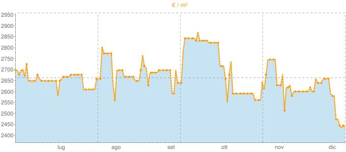 Quotazione locali commerciali a Gaeta in €/m² negli ultimi 180 giorni.