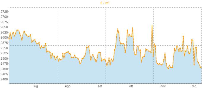 Quotazione bivani a Puegnago sul Garda in €/m² negli ultimi 180 giorni.