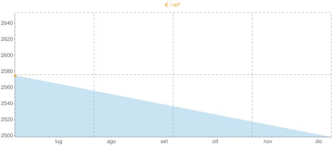 Quotazione casali a Ciampino in €/m² negli ultimi 180 giorni.