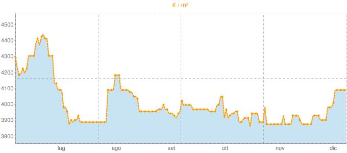 Quotazione villette a schiera a Lavagna in €/m² negli ultimi 180 giorni.