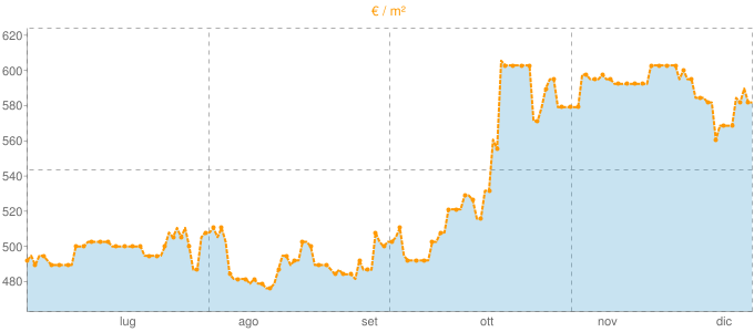 Quotazione case indipendenti a Castelnuovo Nigra in €/m² negli ultimi 180 giorni.