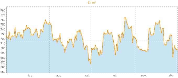 Quotazione trivani a Biella in €/m² negli ultimi 180 giorni.