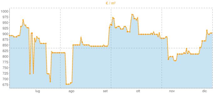 Quotazione ville a Netro in €/m² negli ultimi 180 giorni.