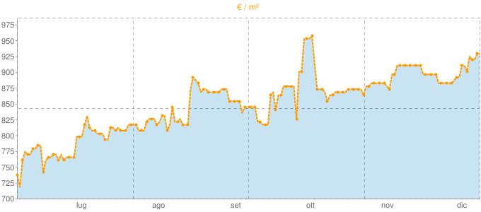 Quotazione bivani a Soresina in €/m² negli ultimi 180 giorni.