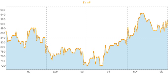Quotazione case indipendenti a Melito di Porto Salvo in €/m² negli ultimi 180 giorni.