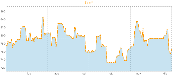 Quotazione appartamenti a Farigliano in €/m² negli ultimi 180 giorni.