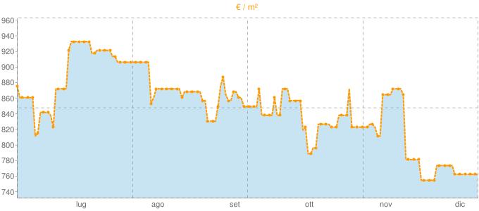 Quotazione bifamiliari a Breganze in €/m² negli ultimi 180 giorni.