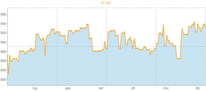 Quotazione case indipendenti ad Envie in €/m² negli ultimi 180 giorni.