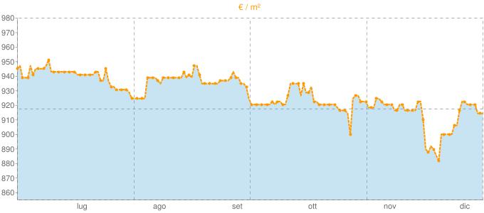 Quotazione villette a schiera a Fonte in €/m² negli ultimi 180 giorni.