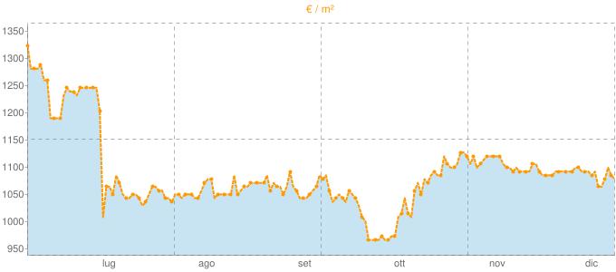 Quotazione villette a schiera ad Arcene in €/m² negli ultimi 180 giorni.