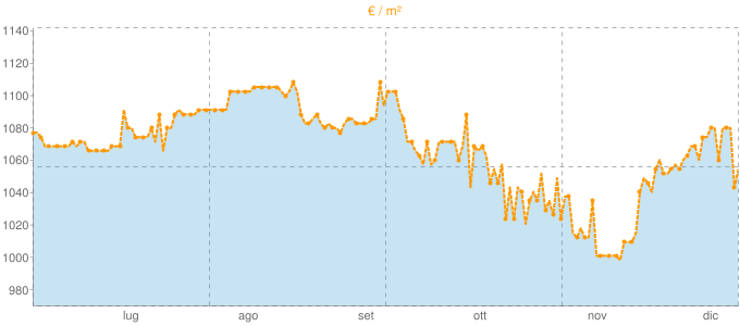 Quotazione trivani a Goito in €/m² negli ultimi 180 giorni.