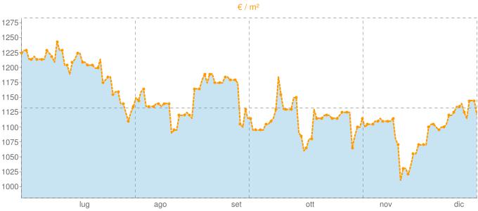 Quotazione mansarde ad Agrigento in €/m² negli ultimi 180 giorni.