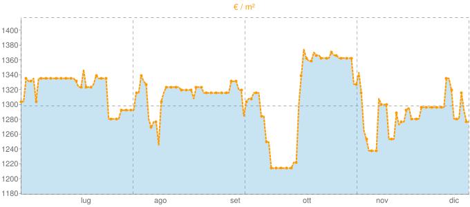Quotazione monolocali a Sondrio in €/m² negli ultimi 180 giorni.