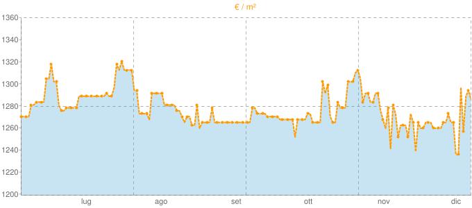 Quotazione villette a schiera a Fanano in €/m² negli ultimi 180 giorni.