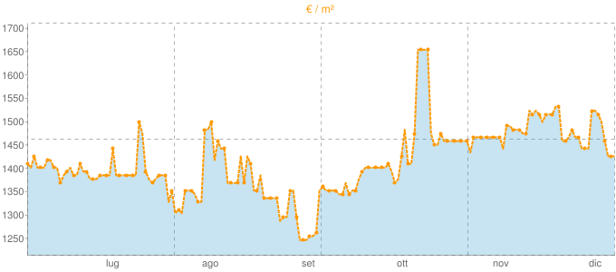 Quotazione quadrivani ad Olginate in €/m² negli ultimi 180 giorni.