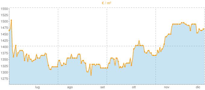 Quotazione mansarde a Sumirago in €/m² negli ultimi 180 giorni.