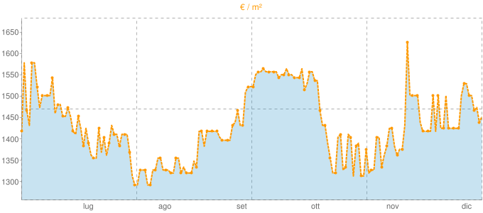 Quotazione trivani a Caldogno in €/m² negli ultimi 180 giorni.