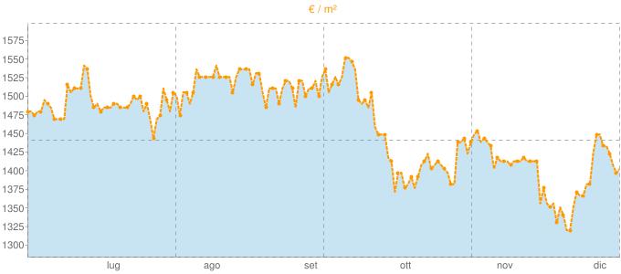 Quotazione bifamiliari a Lavagno in €/m² negli ultimi 180 giorni.