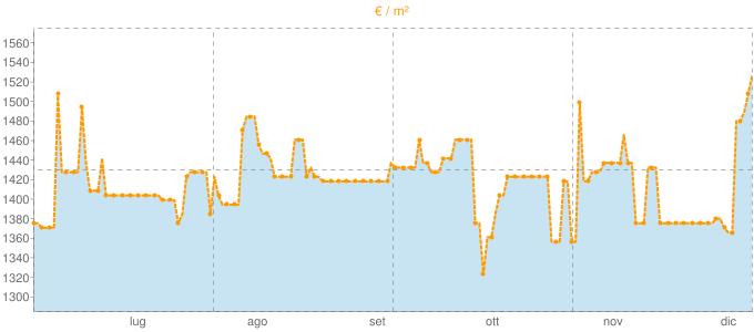 Quotazione bivani a Prali in €/m² negli ultimi 180 giorni.